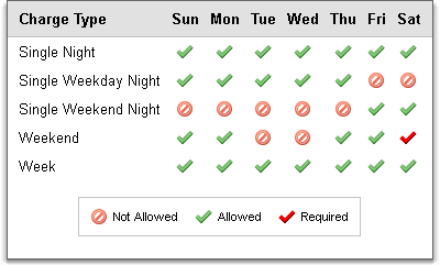 Days of the week, preselection for charge types