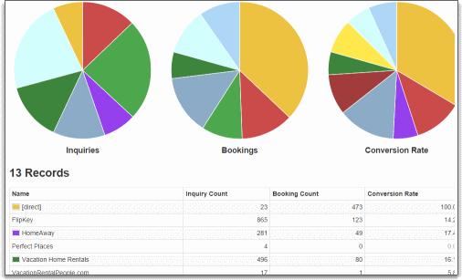 Listing Site Conversion Report